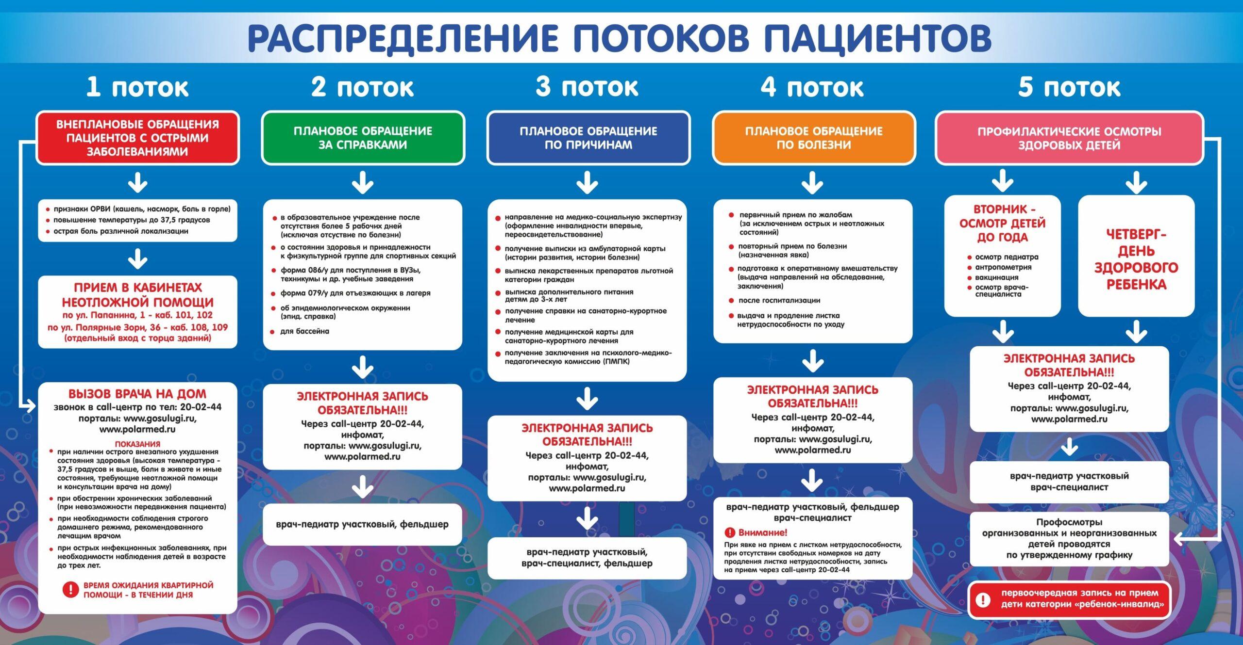 Маршрутизация — Мурманская городская детская поликлиника №1